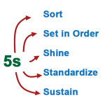 Defining 5S in The Lean Office