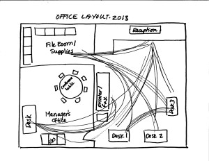 5S-Lean-office-traffic-flow-diagram